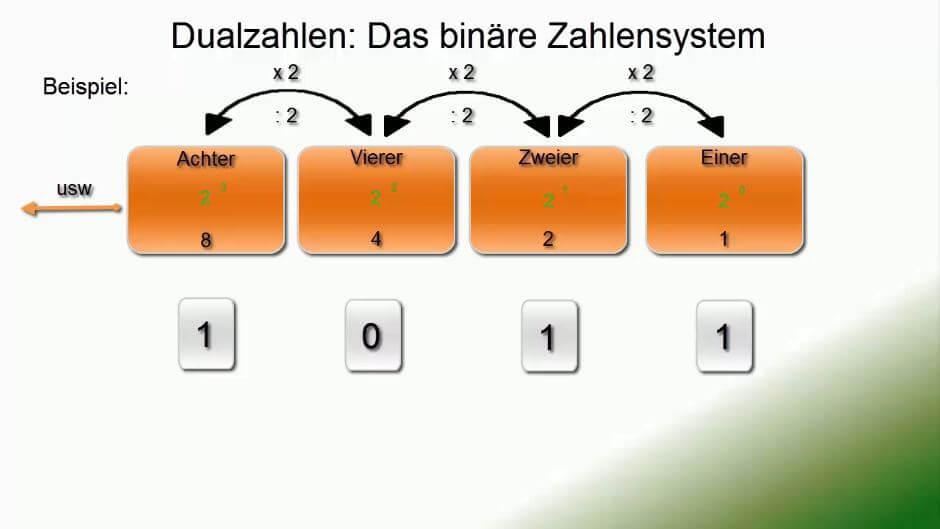 Binärsystem Erklärung
