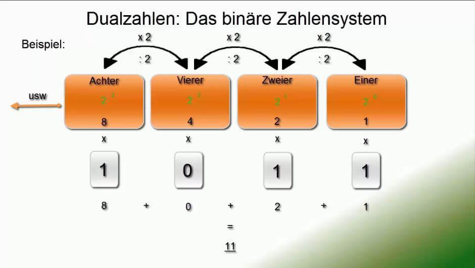 Binärsystem wandeln