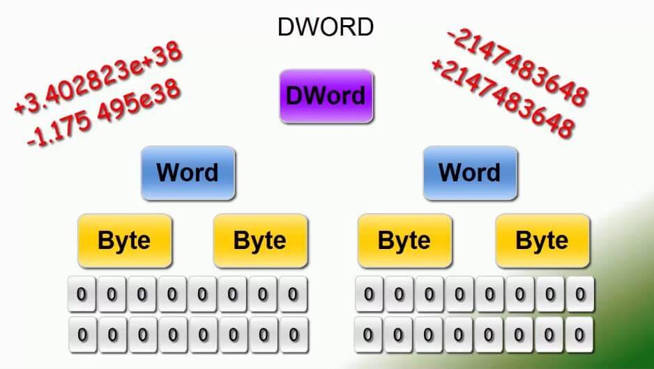 Doppelwort