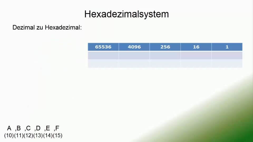 Dezimal zu Hexadezimal umwandeln