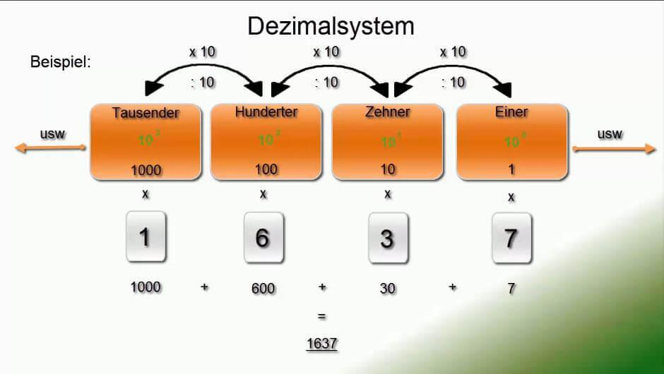 Einzelpotenzen Dezimalsystem