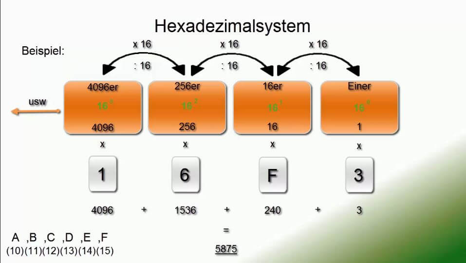 hexa in dezimal